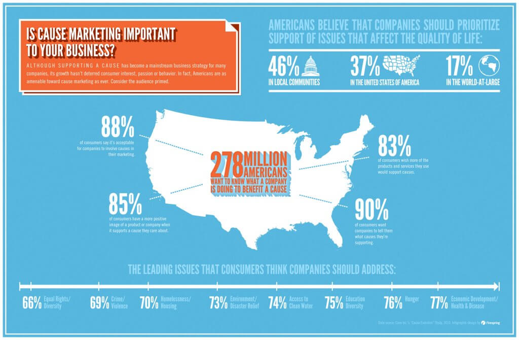 How Cause Marketing Can Help Your Business infographic