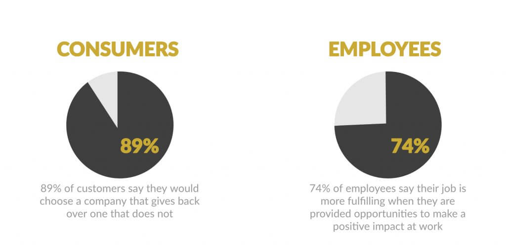 Employee Engagement and Consumer Loyalty Infographic